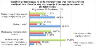 Stereotipi o mukoj prirodi i nasilju u pravosuu u BiH